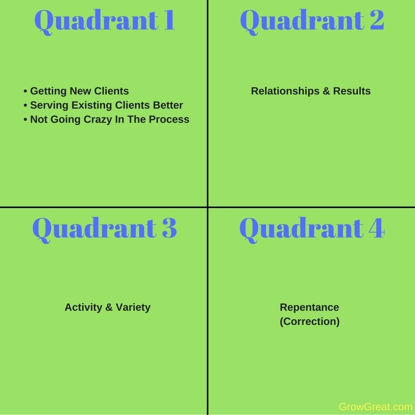 4 Quadrants Of Growing Great Businesses & Careers #4039 - GROW GREAT Podcast with Randy Cantrell